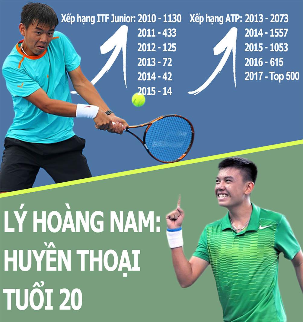 Lý Hoàng Nam lọt top 500 thế giới: Huyền thoại tennis tuổi 20 - 4