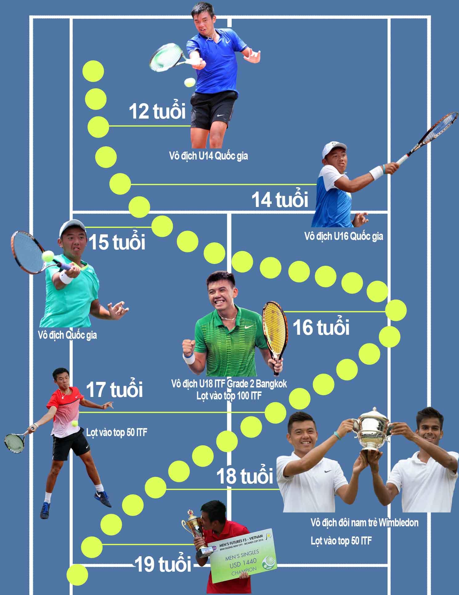 Lý Hoàng Nam lọt top 500 thế giới: Huyền thoại tennis tuổi 20 - 2
