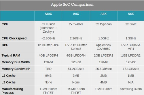 Chip A10X trên iPad Pro là chip xử lý công nghệ 10nm đầu tiên của Apple - 2