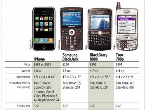"""10 điều """"kinh khủng"""" trên chiếc iPhone đầu tiên - 1"""