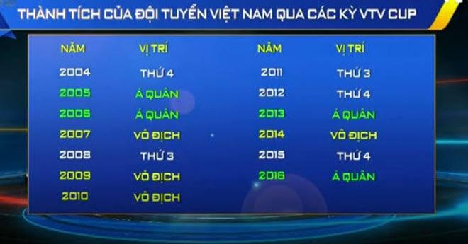 """Bóng chuyền VTV Cup: """"Chân dài"""" Việt Nam có 4 cup chưa đã khát - 1"""