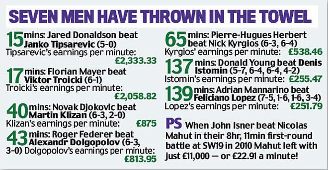 """""""Mưu hèn kế bẩn"""" Wimbledon: Chơi 15 phút ẵm 1 tỷ VNĐ - 5"""