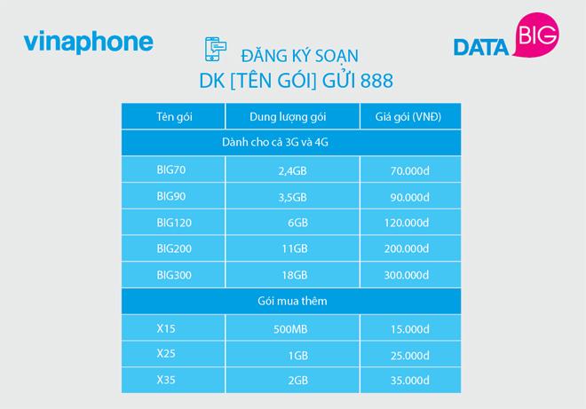 VinaPhone ra mắt gói cước 3G, 4G siêu rẻ! - 2