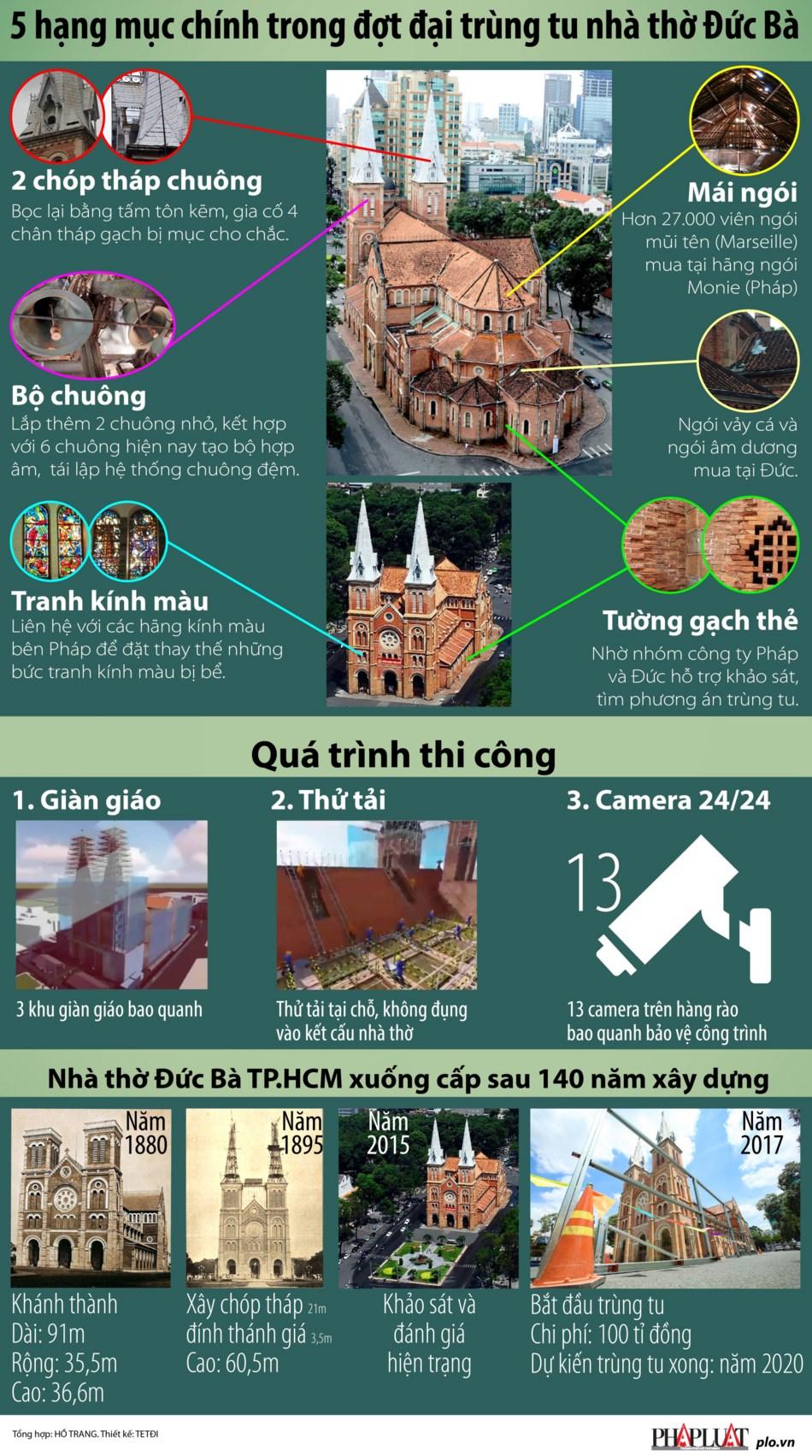 5 hạng mục chính trong đợt đại trùng tu nhà thờ Đức Bà - 1