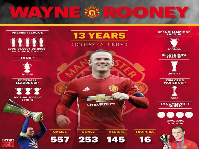 Trắc nghiệm bóng đá: Rooney - 1001 bí ẩn của huyền thoại MU