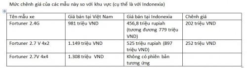 Những mẫu xe bán chạy ở Việt Nam chênh giá bao nhiêu với khu vực? - 1