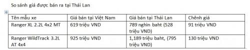 Những mẫu xe bán chạy ở Việt Nam chênh giá bao nhiêu với khu vực? - 3