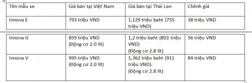 Những mẫu xe bán chạy ở Việt Nam chênh giá bao nhiêu với khu vực? - 5