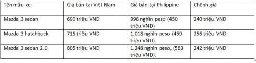 Những mẫu xe bán chạy ở Việt Nam chênh giá bao nhiêu với khu vực? - 7