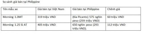 Những mẫu xe bán chạy ở Việt Nam chênh giá bao nhiêu với khu vực? - 9