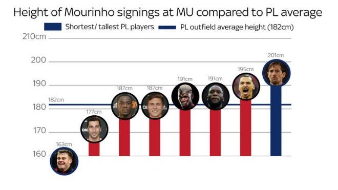 """Mourinho mua toàn """"cao to"""": MU không chiến Ngoại hạng Anh, cúp C1 - 1"""