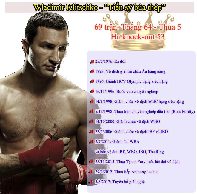 """""""Tiến sĩ búa thép"""" Klitschko giải nghệ: Dấu chấm hết của huyền thoại boxing - 3"""