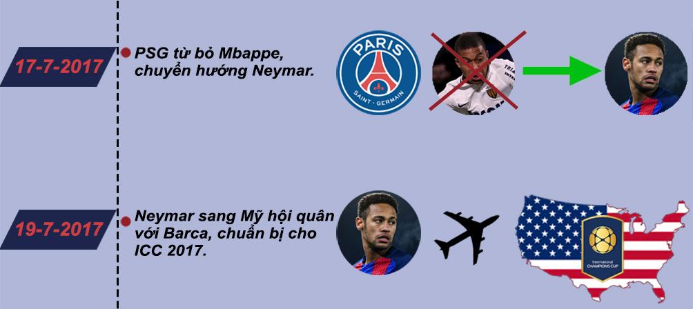 Neymar về PSG 6000 tỷ VNĐ: Siêu sao đắt giá nhất mọi thời đại (Infographic) - 2