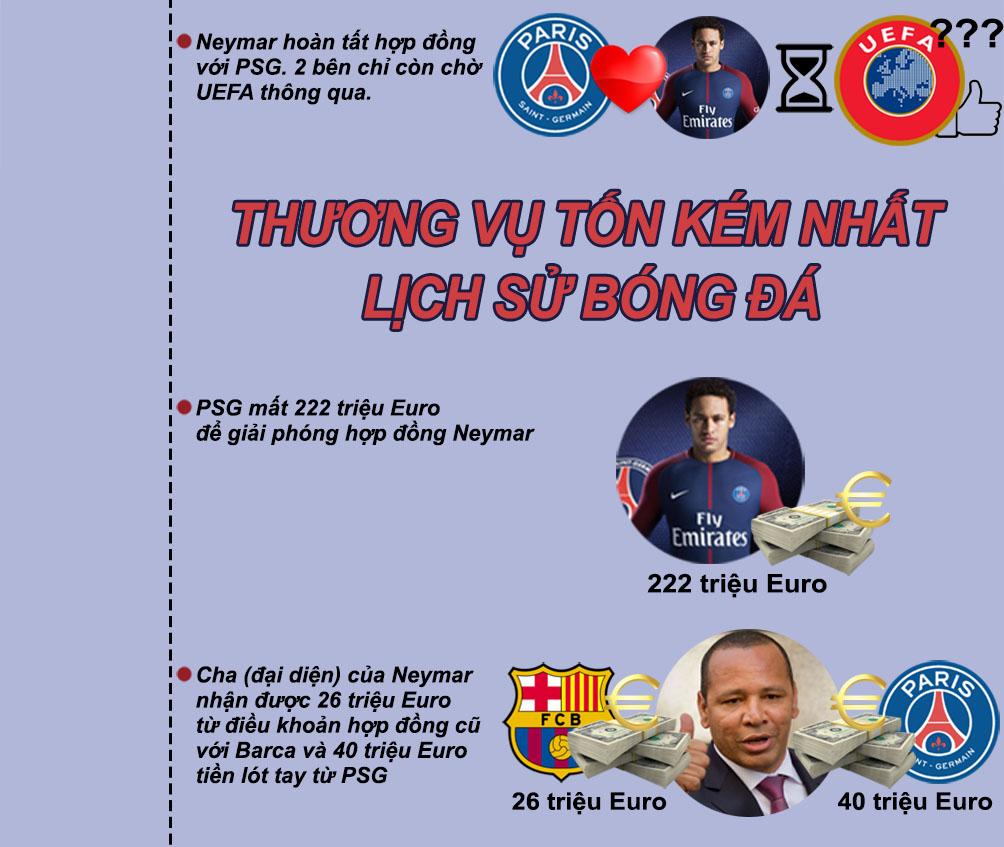 Neymar về PSG 6000 tỷ VNĐ: Siêu sao đắt giá nhất mọi thời đại (Infographic) - 5