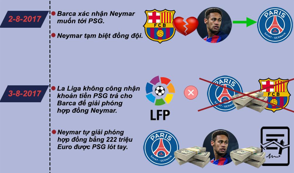 Neymar về PSG 6000 tỷ VNĐ: Siêu sao đắt giá nhất mọi thời đại (Infographic) - 4