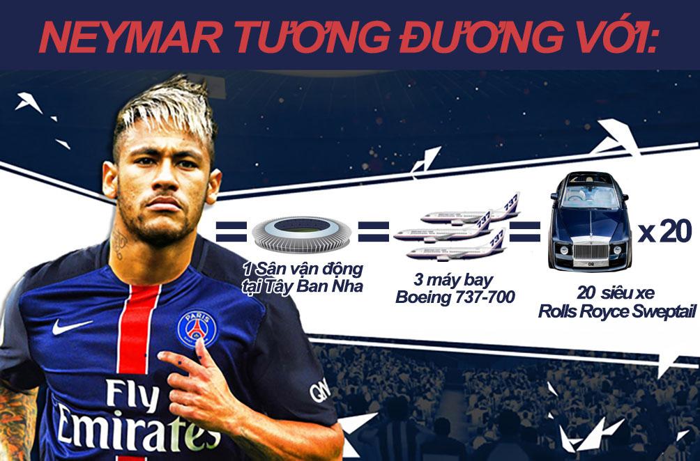 Neymar về PSG 6000 tỷ VNĐ: Siêu sao đắt giá nhất mọi thời đại (Infographic) - 6