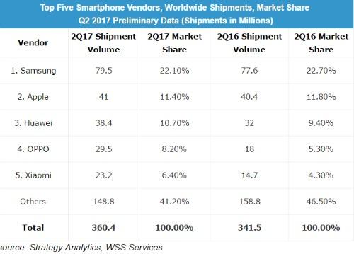 Samsung vẫn áp đảo về số lượng smartphone bán ra trong quý 2 - 1