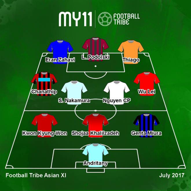 Công Phượng sánh vai SAO vô địch World Cup ở Dream Team châu Á - 2