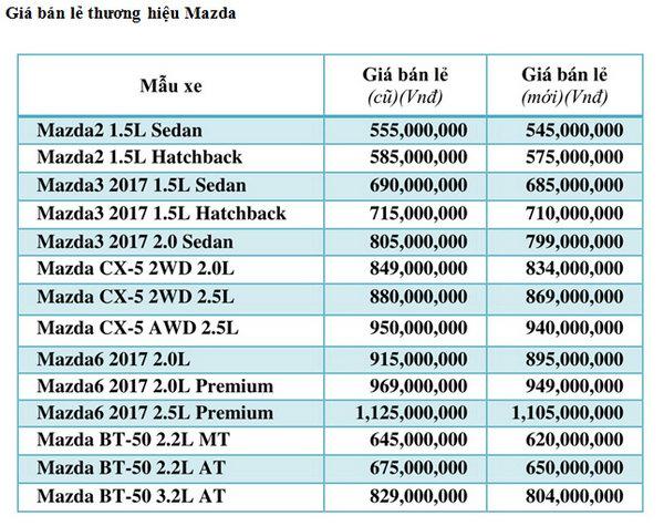 Trường Hải tiếp tục hạ giá xe, thống nhất giá bán toàn quốc - 3