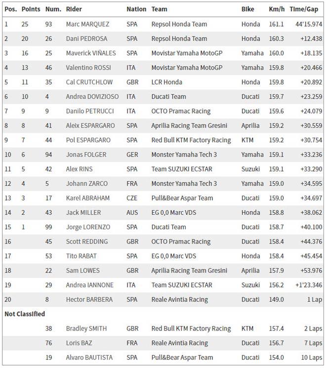 Đua xe MotoGP: Chiến thắng hoàn hảo cho Marc Marquez - 6