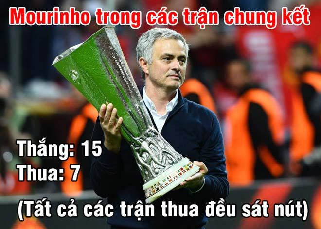 """Siêu cúp châu Âu Real - MU: """"Trùm"""" chung kết Mourinho gặp """"quái vật"""" - 1"""