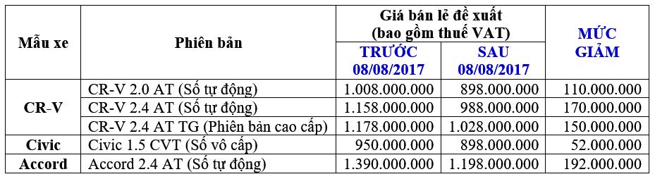 Honda Việt Nam công bố giá mới hấp dẫn cho CR-V, Civic và Accord - 2