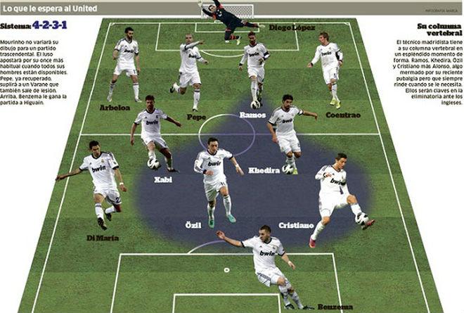 MU lộ đội hình đấu Real siêu Cúp: Mourinho chơi chiêu hay… lộ thật? - 3