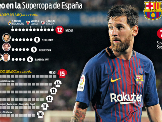 """Siêu cúp TBN: Vua Messi """"đè bẹp"""" Real, sưu tầm kỷ lục"""