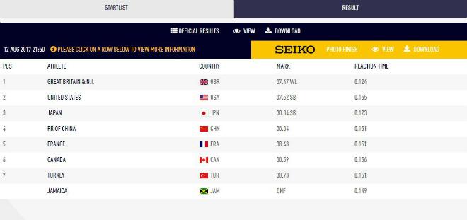 Usain Bolt đại hạn giải VĐTG: Đoạn kết buồn của huyền thoại - 7