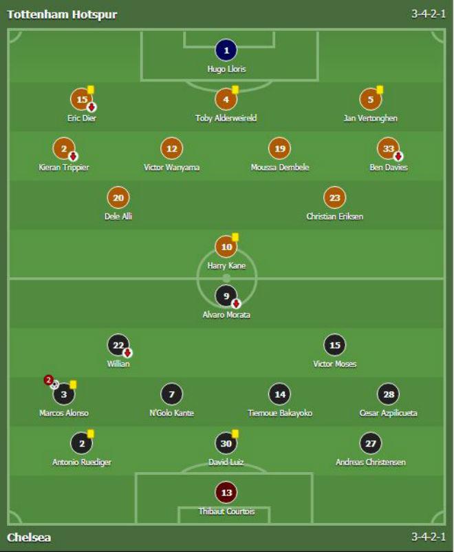 Góc chiến thuật Tottenham – Chelsea: Mũi dao bất ngờ của Conte - 1