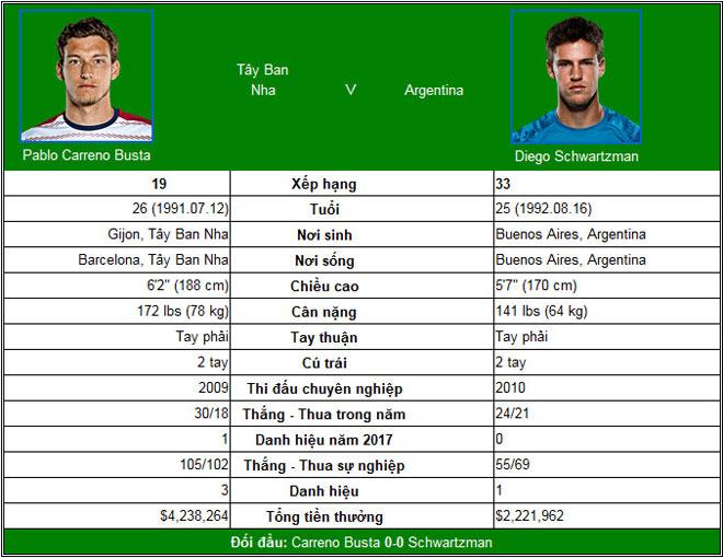 """US Open ngày 9: Chiếu dưới """"mài gươm"""" chờ Federer, Nadal - 2"""