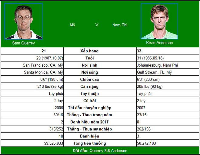 """US Open ngày 9: Chiếu dưới """"mài gươm"""" chờ Federer, Nadal - 3"""