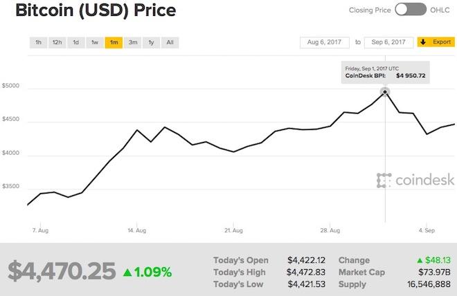 Đồng Bitcoin tăng thêm 1.100 USD sau 1 tháng đầy biến động - 1