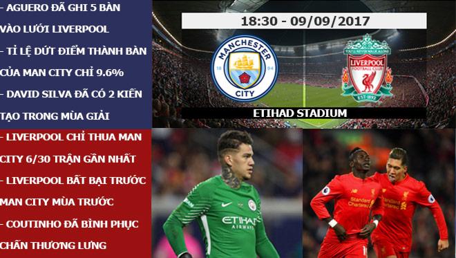 Ngoại hạng Anh trước vòng 4: Liverpool đại chiến Man City, MU đắc lợi - 4