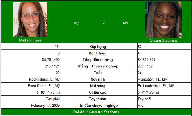 Chi tiết Keys - Stephens: Vỡ trận tan nát (Chung kết US Open) (KT) - 6