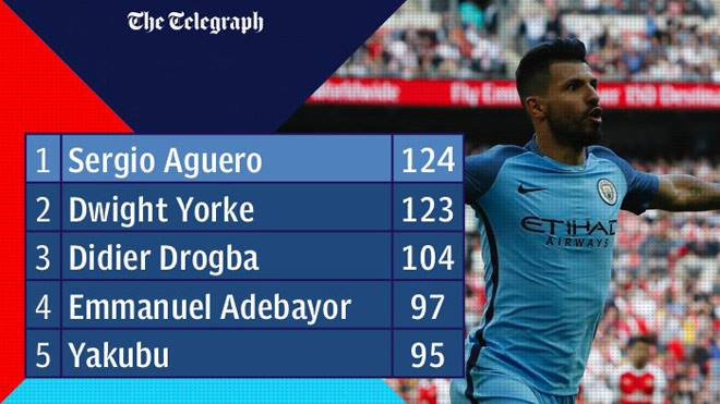Aguero hủy diệt Liverpool, vượt huyền thoại MU vào lịch sử Ngoại hạng Anh - 1