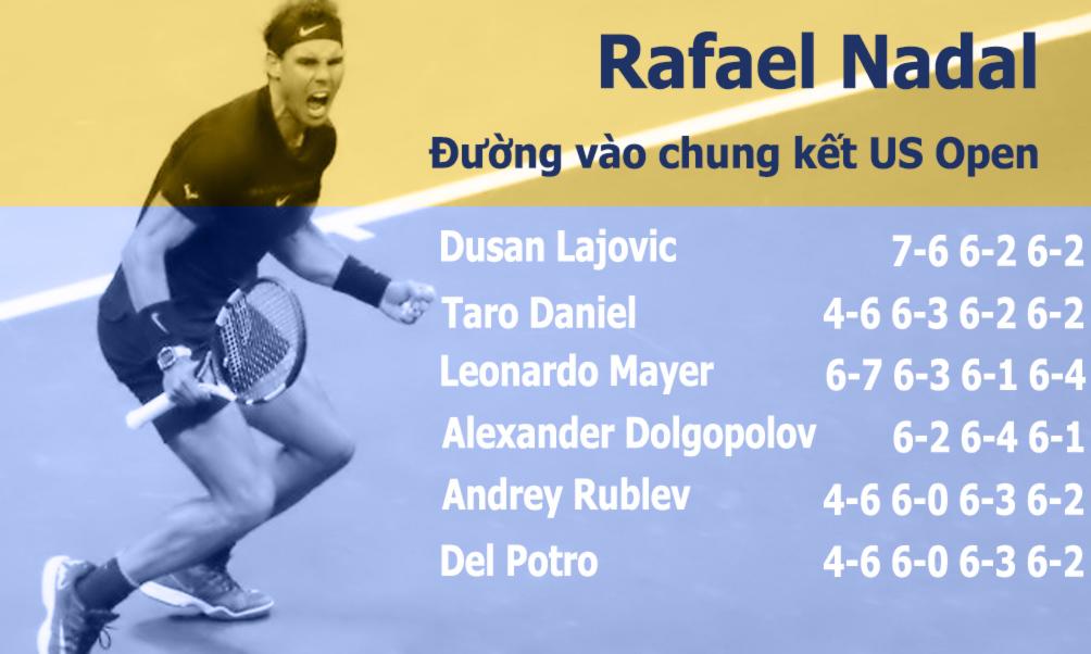 Nadal vô địch US Open: Chiến binh bất tử của quần vợt hiện đại (Infographic) - 1