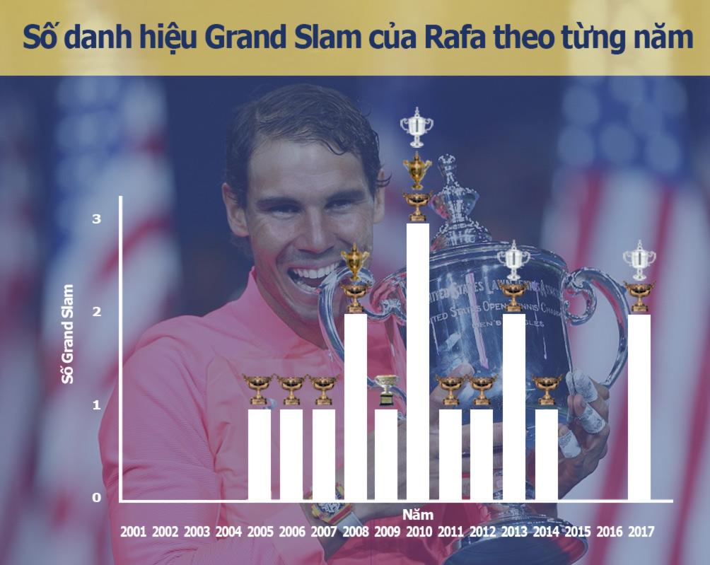 Nadal vô địch US Open: Chiến binh bất tử của quần vợt hiện đại (Infographic) - 4