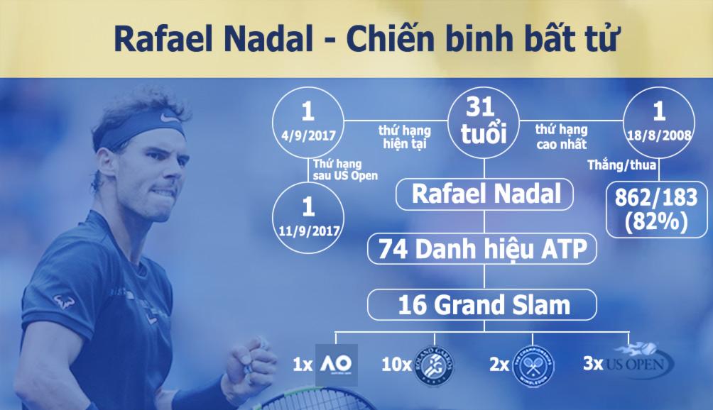 Nadal vô địch US Open: Chiến binh bất tử của quần vợt hiện đại (Infographic) - 3