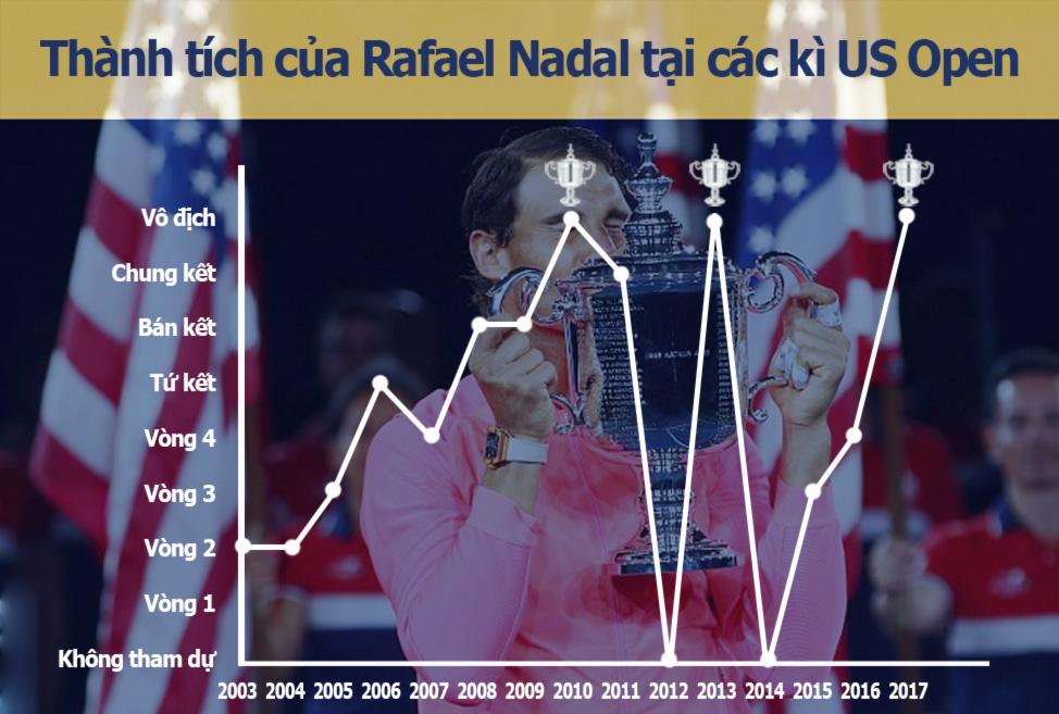 Nadal vô địch US Open: Chiến binh bất tử của quần vợt hiện đại (Infographic) - 5