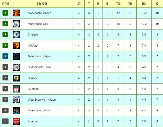 Tiêu điểm V4 Ngoại hạng Anh: MU - Man City thống lĩnh, Chelsea tỉnh giấc - 3