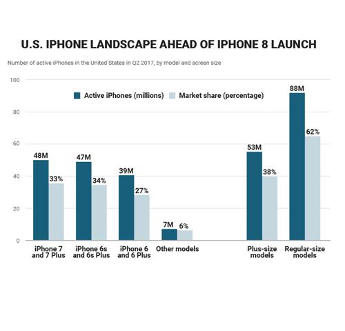 Điềm báo tương lai rộng mở cho iPhone 8? - 2