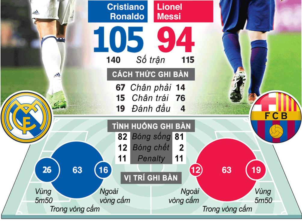 Cúp C1 trở lại: Cuộc chiến vương quyền, Ronaldo - Messi đua vĩ đại nhất (Infographic) - 7