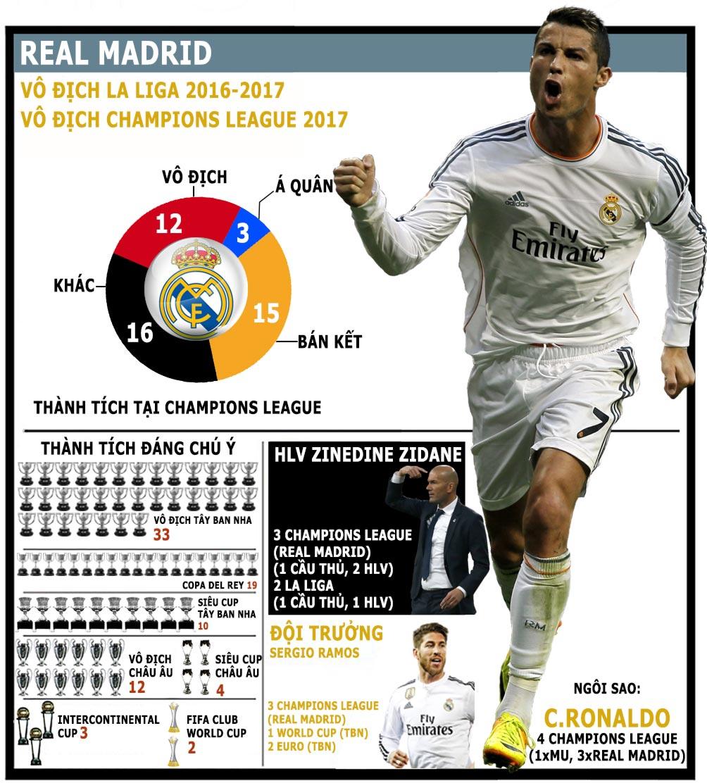 Cúp C1 trở lại: Cuộc chiến vương quyền, Ronaldo - Messi đua vĩ đại nhất (Infographic) - 3