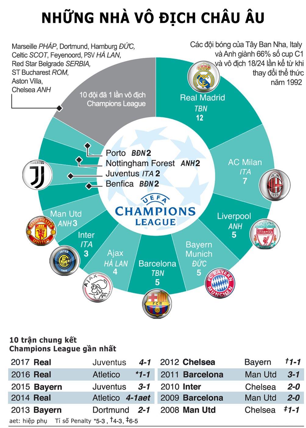Cúp C1 trở lại: Cuộc chiến vương quyền, Ronaldo - Messi đua vĩ đại nhất (Infographic) - 2