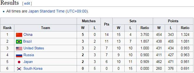 Bóng chuyền nữ số 1 thế giới: Trung Quốc vô địch, hạ Brazil - Mỹ - Nga - 3