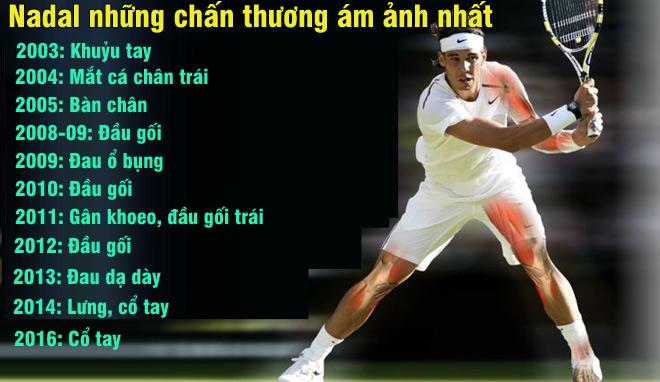 """Nadal chiến binh """"Saiyan"""", 27 chấn thương vẫn """"hóa rồng"""" Grand Slam - 2"""