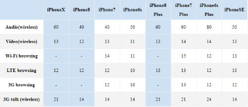 """Pin iPhone X """"trâu"""" hơn các phiên bản tiền nhiệm bao nhiêu giờ? - 1"""