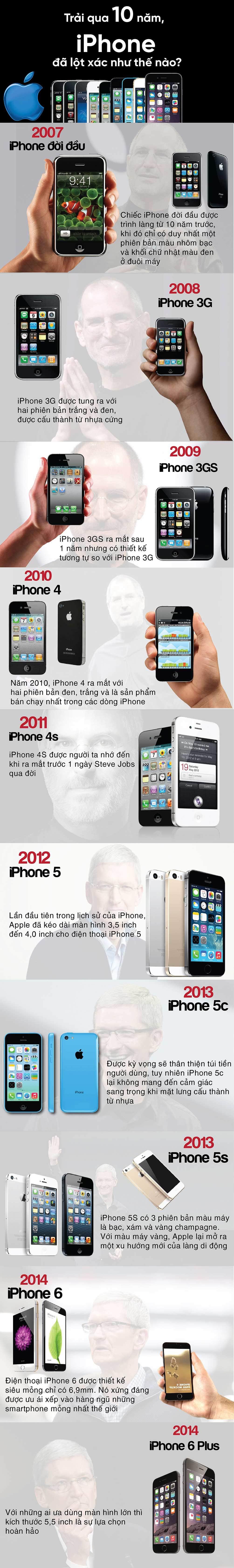 IPhone đã lột xác như thế nào sau 10 năm? - 1