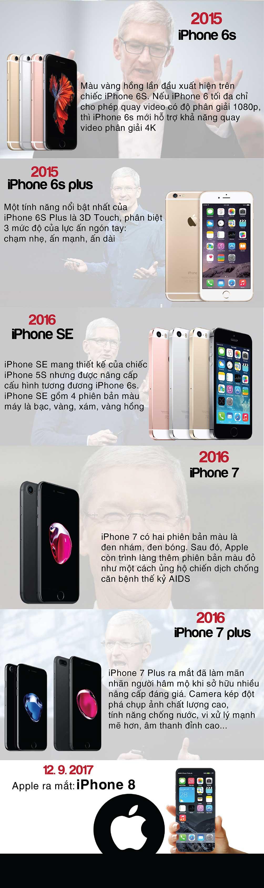 IPhone đã lột xác như thế nào sau 10 năm? - 2